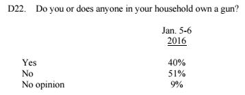 CNN January 2016 Gun Ownership Poll