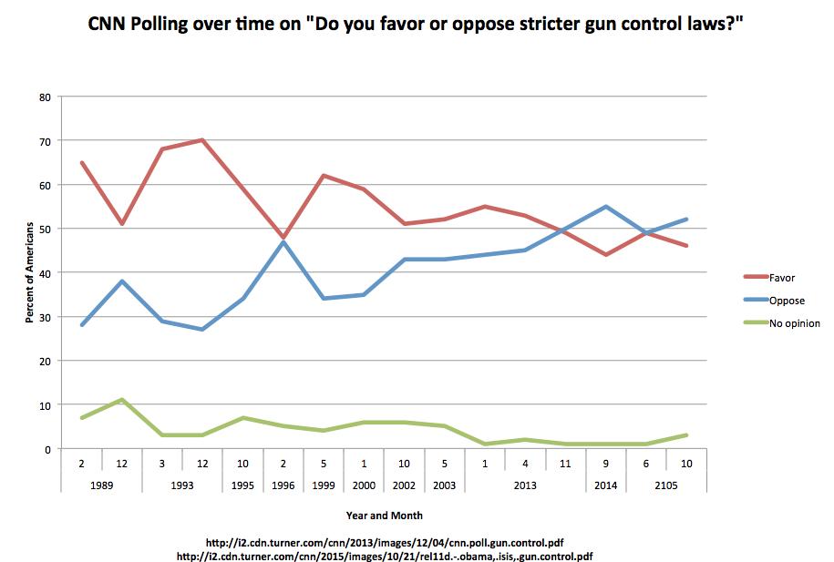 CNN Poll Support Gun Control