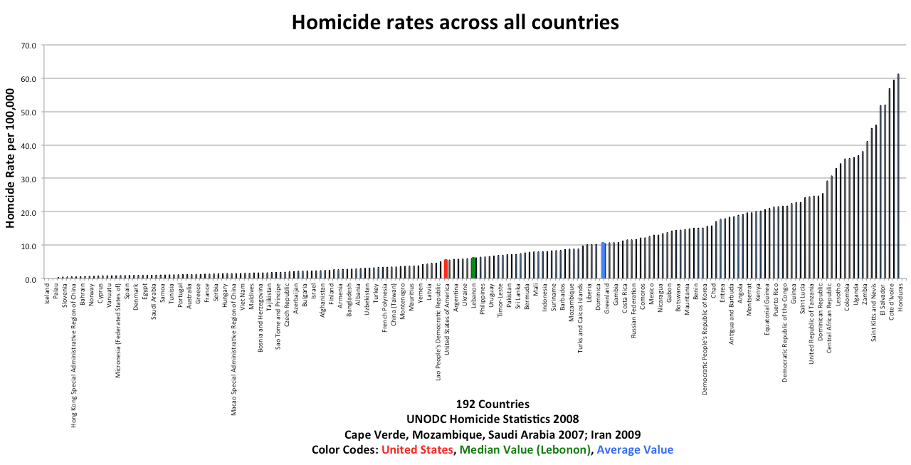 QUICK; how many people die from gun violence in the US compared to UK?