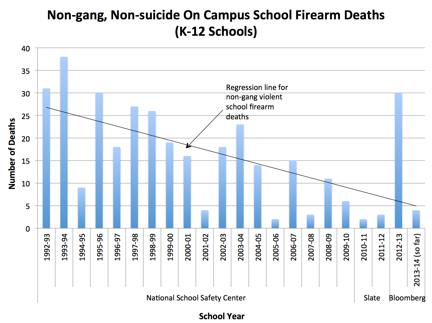 preventing mass school shootings essay School shooting incidents may follow extreme versions of etiological pathways seen for less extreme youth violence, and youthful school shooters appear more similar than different to adult perpetrators of mass shootings.