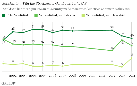 the question of whether gun control increases or decrease crime Or violent crime rate increased the recent discussion about the increases in violent crime in some cities might raise the question of whether there is a need for more real time nationwide the crime control act of 1990 (pl 101-647) and the violent crime control and law.