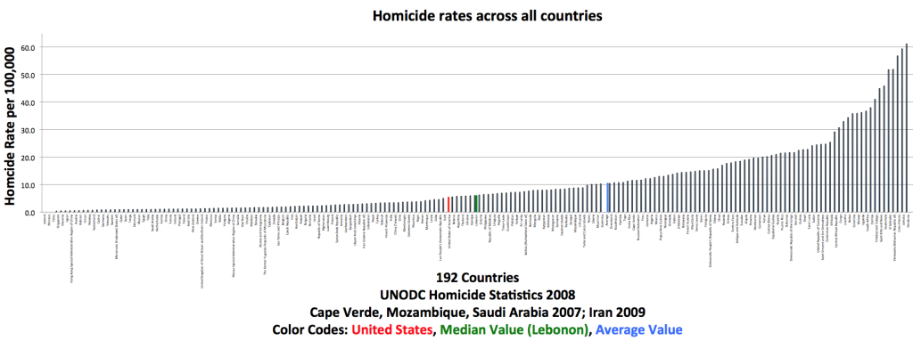 Homicide rates across all countries