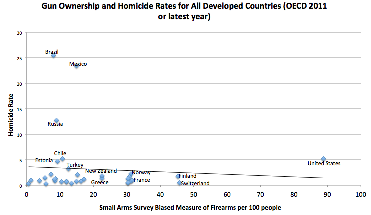 Comparing murder rates and gun ownership across countries - Crime