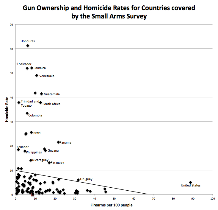 gun ownership rate versus murder rate