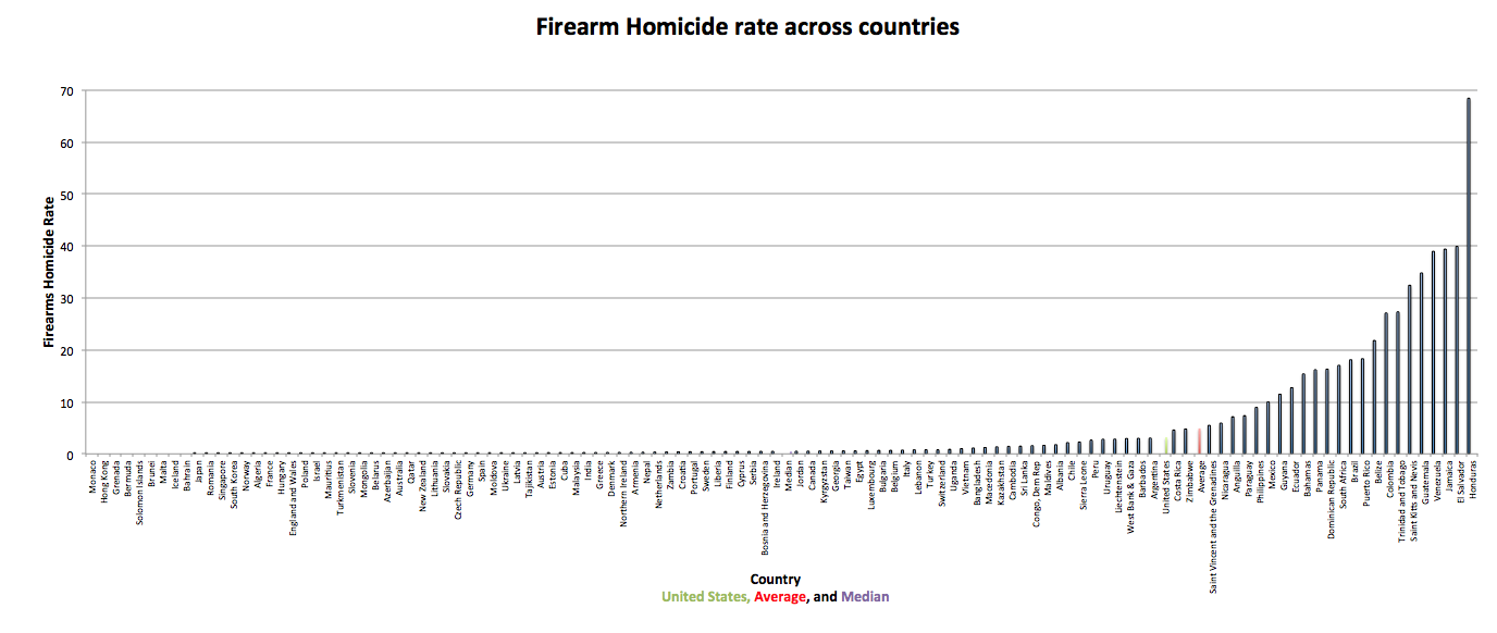 Comparing Murder Rates And Gun Ownership Across Countries Crime - 2016 us murder rate map by county