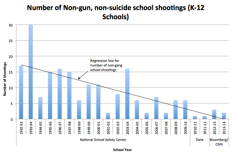 Number of Non-gun, non-suicide school shootings (K-12 Schools)