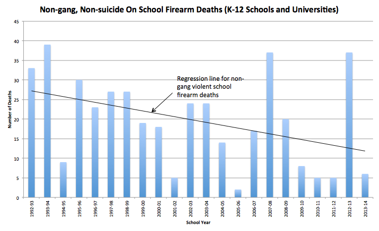 School Firearm Deaths K-12 & Univ