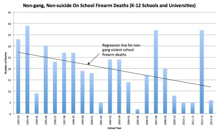 School Firearm Deaths K-12 & Univ