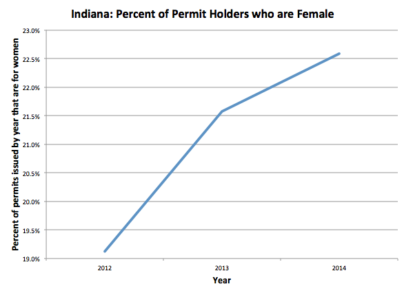 Indiana Percent of Permits held by women