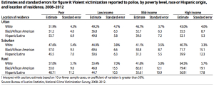 Violent crime reported by race, income and location,jpeg