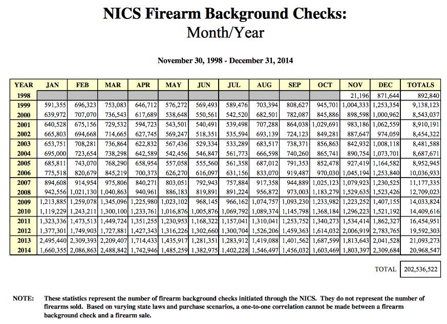 Adjusting NICS checks for background checks for Concealed Handgun ...