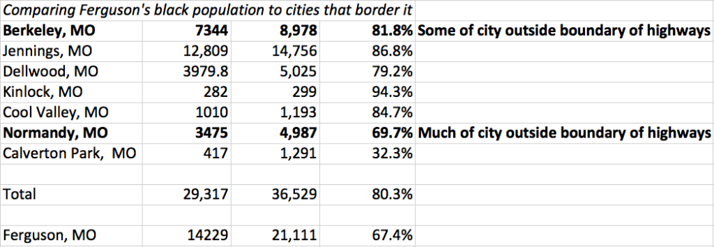 Population of cities surrounding Ferguson