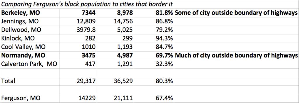 Population of cities surrounding Ferguson