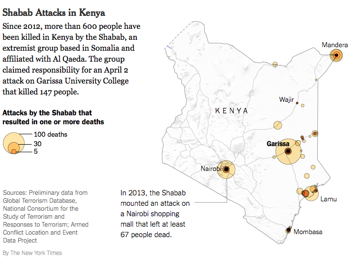 Lethality of Shabab attacks in Kenya