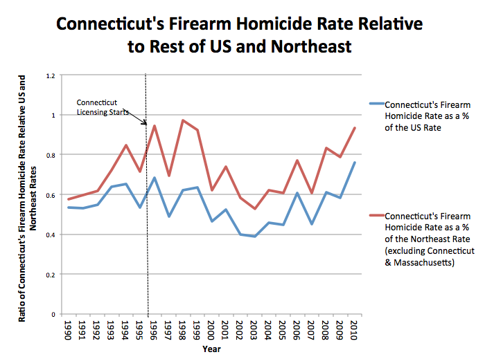 Connecticuts Firearm Homicides Relative to US NE
