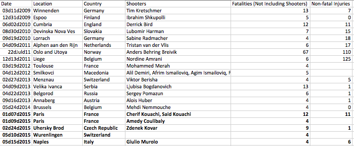 Europe mass public shooting cases