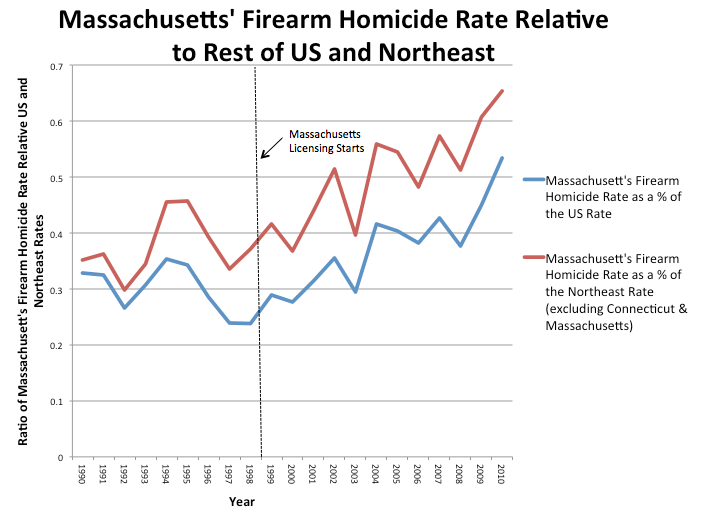 Massachusetts Firearm Homicides Relative to US NE