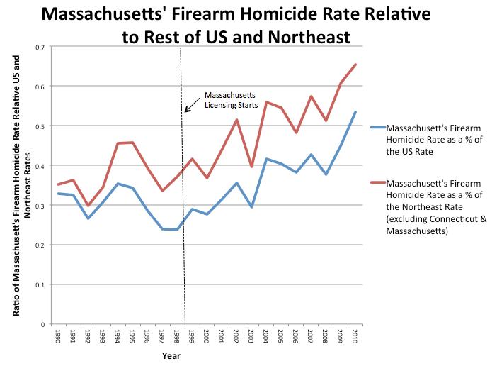 Massachusetts Firearm Homicides Relative to US NE