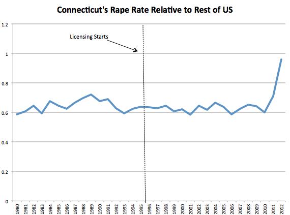 Rape CT