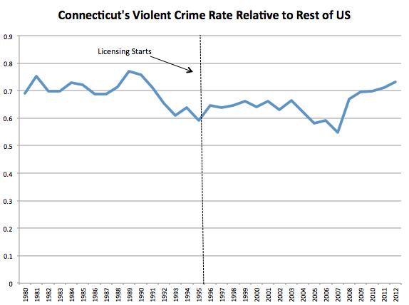 Violent Crime CT