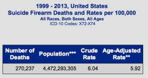 CDC Suicide data firearm