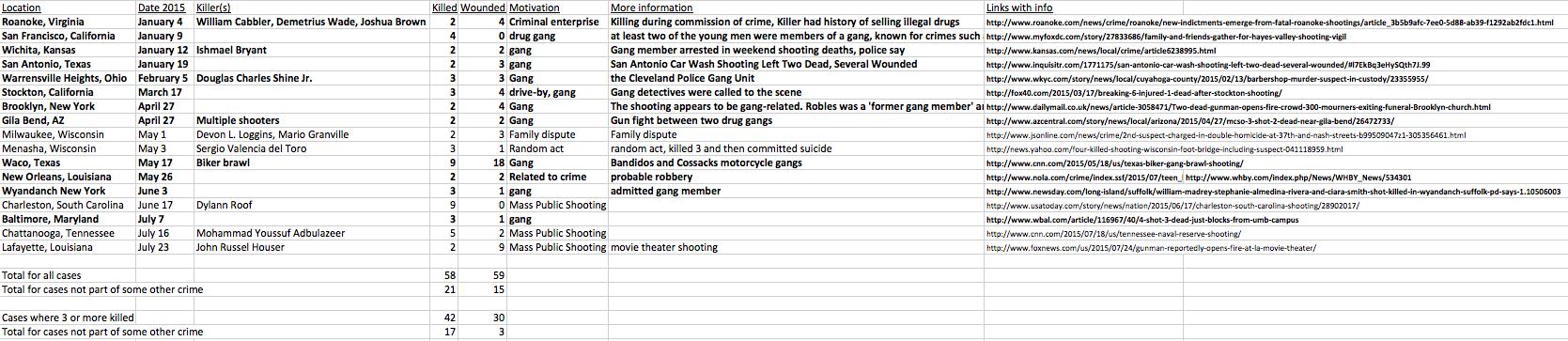 Mass Public Shootings so far in 2015 July 26th