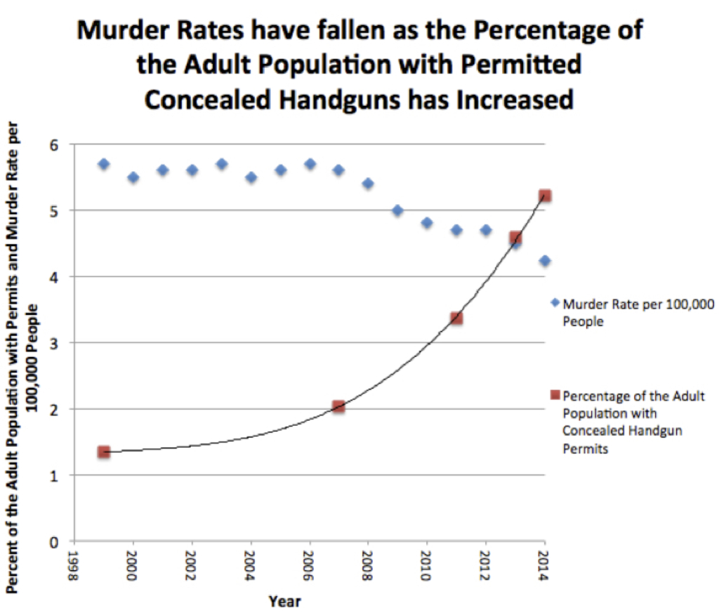 Murder rate and permits graph