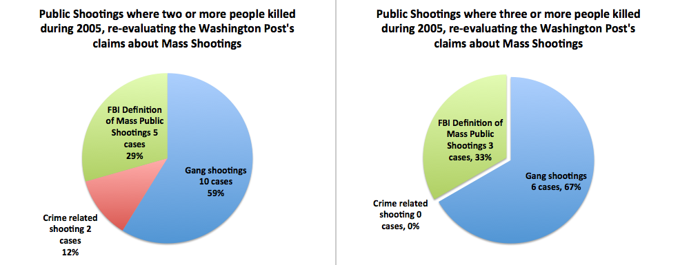 Re-evaluating Washington Post claims on mass shootings