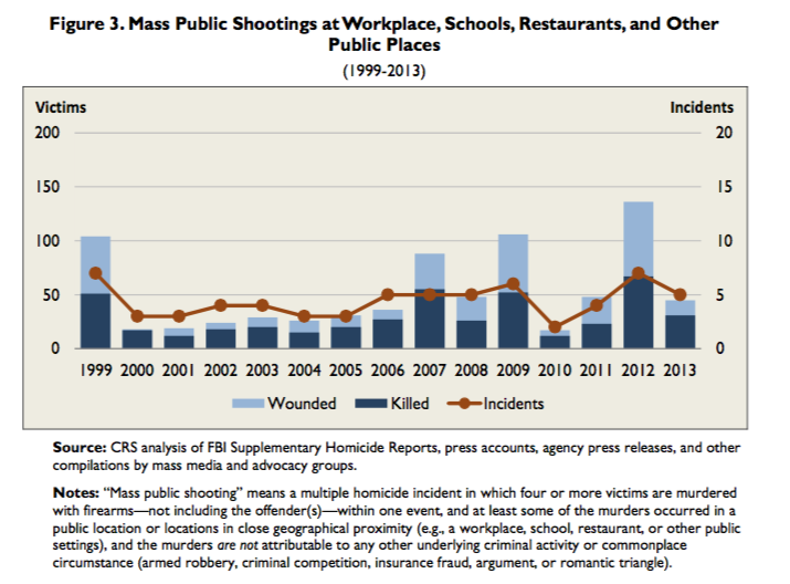 Mass Public Shootings 1999 to 2013