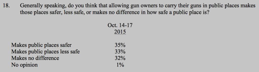 CNN Poll on Carrying Guns Oct 14-17