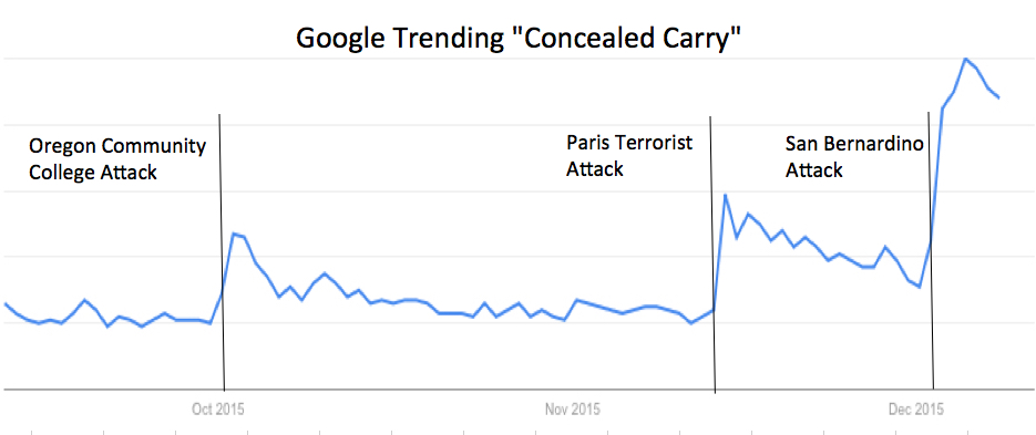 90 days Google Trends Concealed Carry
