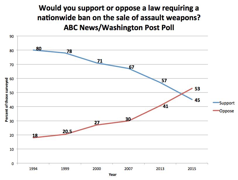 ABC:Wash Post Survey on AWB