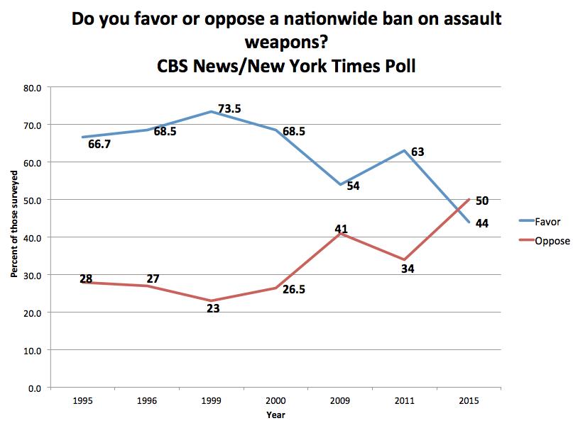 CBS:NYT Survey on AWB