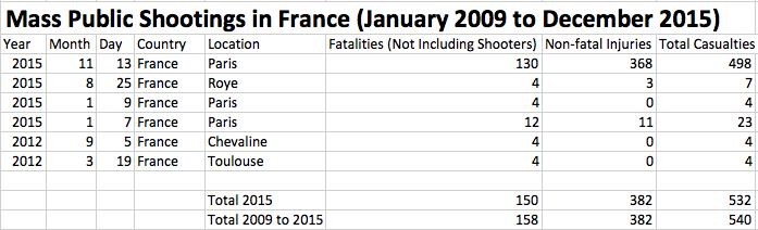 France MPS 2009 to 2015