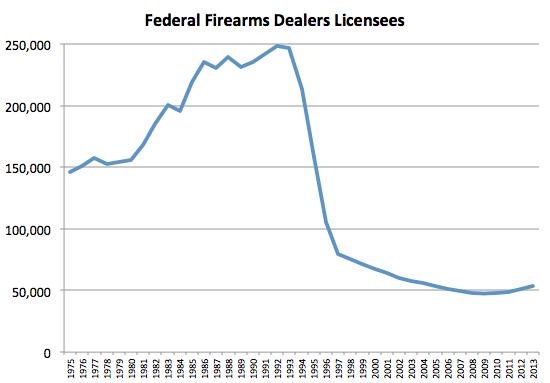 FFL Licenses 1975 to 2013