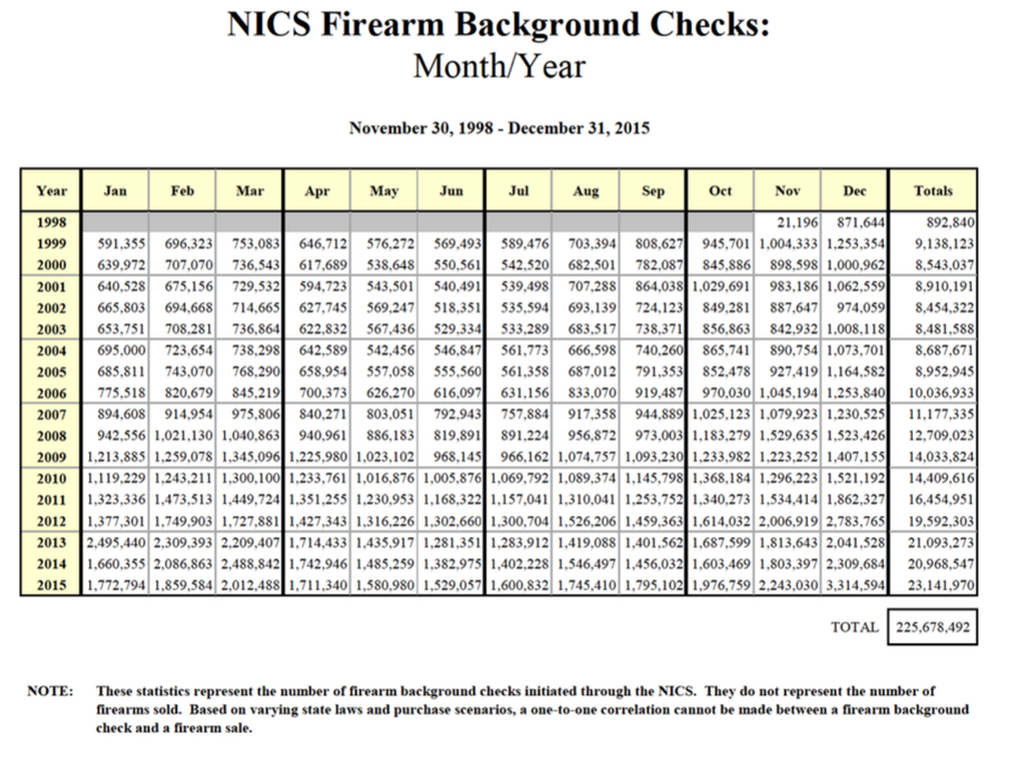 NICS Monthly Checks