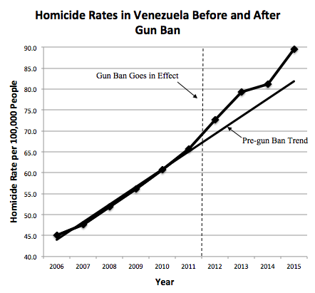 venezuala homicide after ban