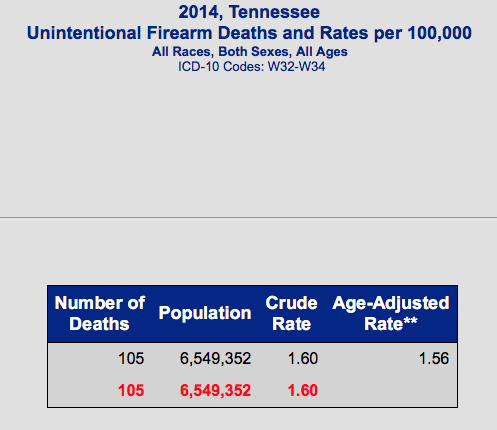 tn-unintentional-firearms-deaths-2014