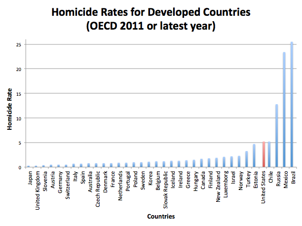 homicide-rates-for-developed-countries-oecd-2011-or-latest-year
