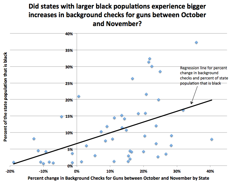 percent-of-population-black-and-gun-sales