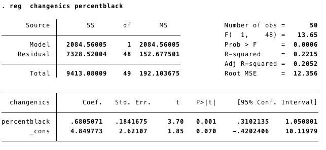 regression-nics-change-black-population