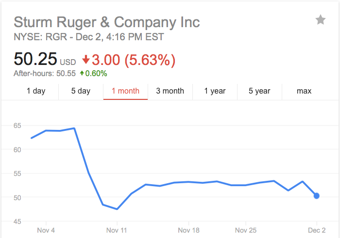sturm-ruger-stock-prices-history