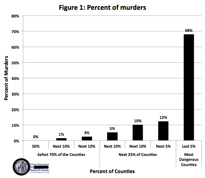 Murders in US very concentrated 54 of US counties in 2014 had zero