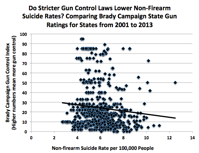 Do states with stricter gun control laws have fewer gun