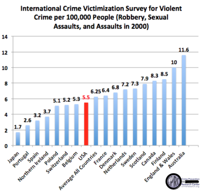 an introduction to the national crime survey in the united states Introduction to criminal justice  the national crime victimization survey (ncvs) 17  early policing in united states 72.