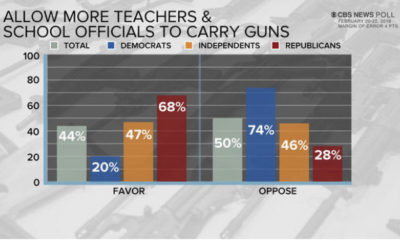 UPDATED: Surveys on Teachers and Staff Carrying Guns show