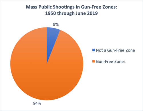UPDATED: Mass Public Shootings keep occurring in Gun-Free