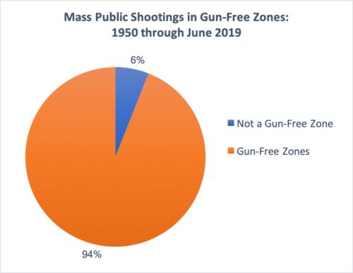 The Gun Free killing Zones of America